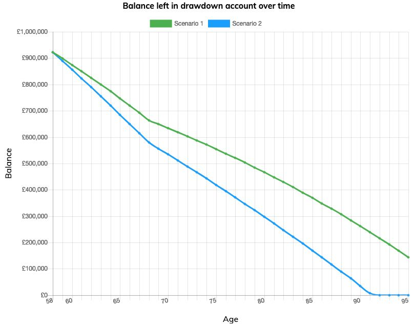 Graph showing the balance left in Mark's drawdown account over time