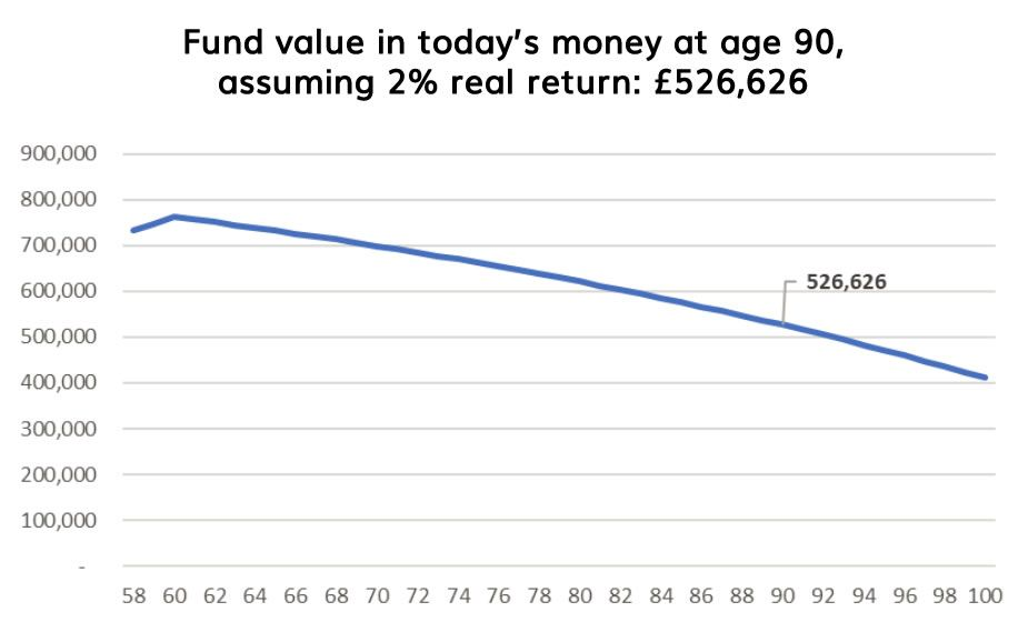 Fund value at age 90